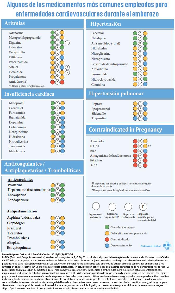 Medicamentos mas comunes empleados para enfermedades cardiovasculares durante el embarazo [Infogragía]