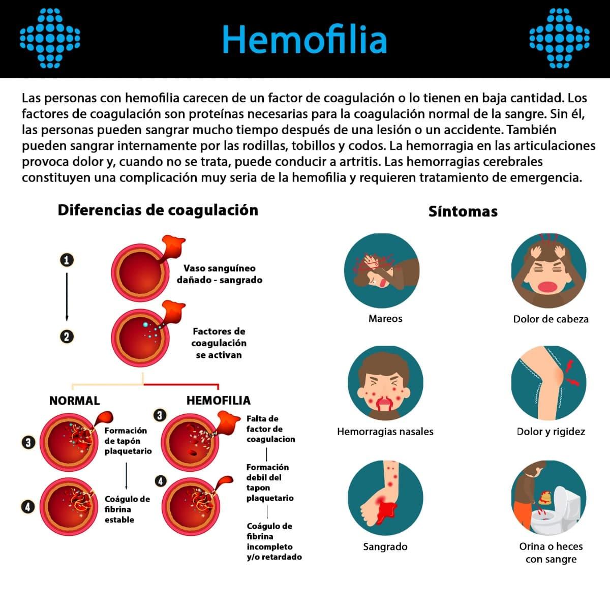 La Hemofilia, causas y diferencias