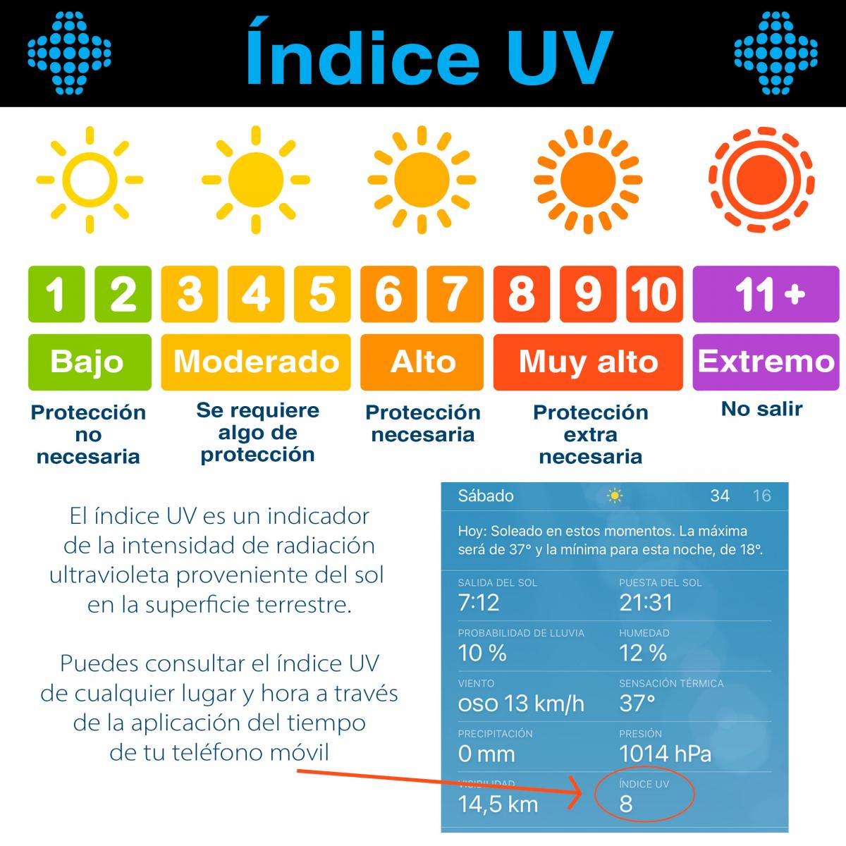 El Índice UV