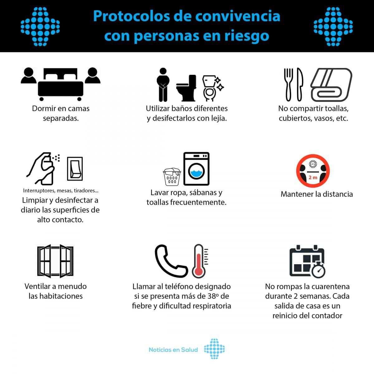 Protocolos de convivencia con personas en riesgo por Covid-19