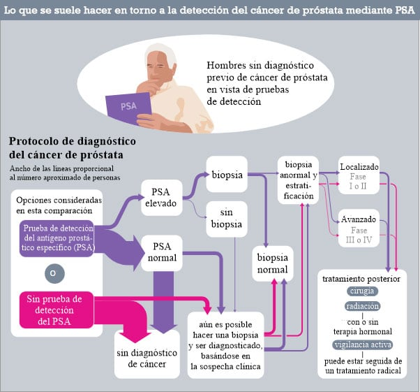 ¿Cuál es la recomendación para la detección del cáncer de próstata?